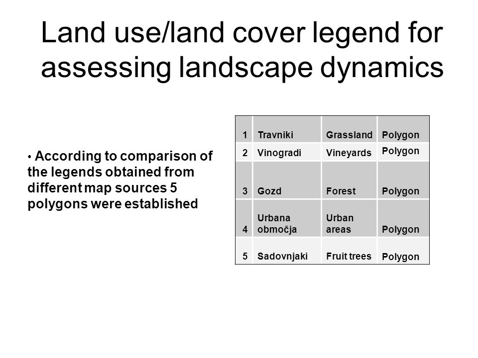 Land use/land cover legend for assessing landscape dynamics