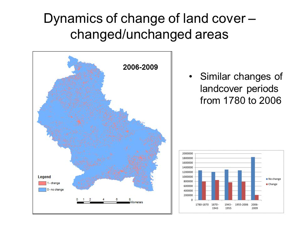 Dynamics of change of land cover – changed/unchanged areas