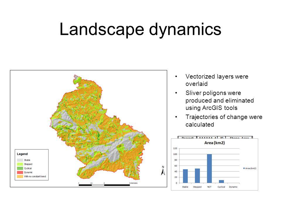 Landscape dynamics Vectorized layers were overlaid