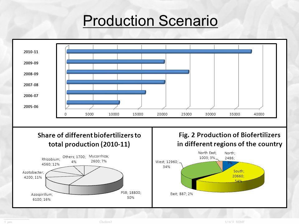 Production Scenario