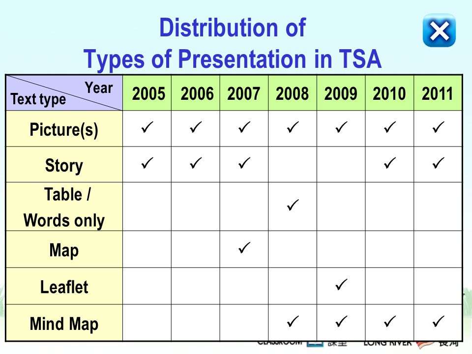 Distribution of Types of Presentation in TSA