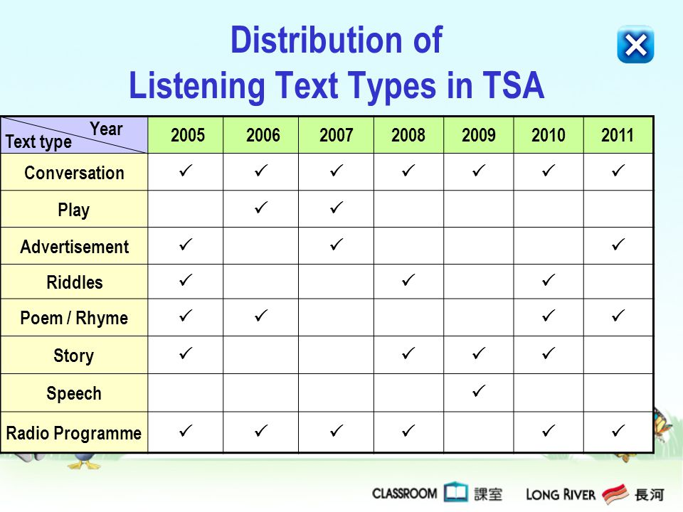 Distribution of Listening Text Types in TSA