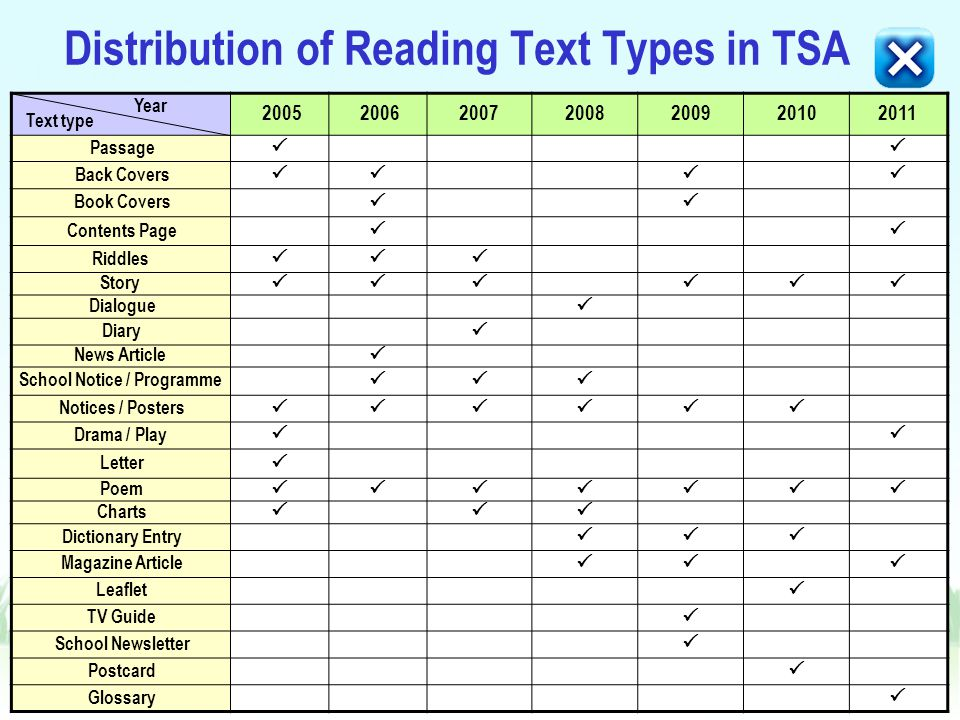 Distribution of Reading Text Types in TSA