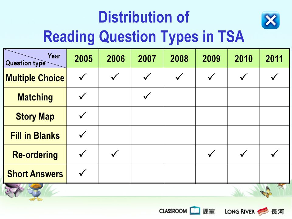 Distribution of Reading Question Types in TSA