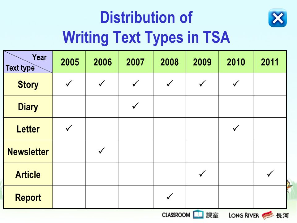 Distribution of Writing Text Types in TSA