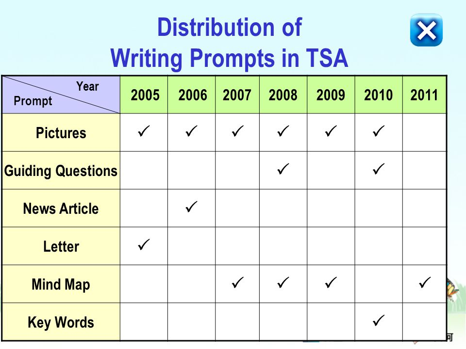 Distribution of Writing Prompts in TSA