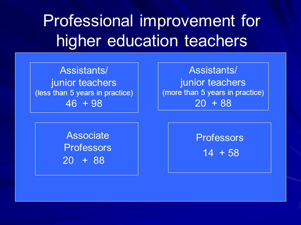 Professional improvement for higher education teachers