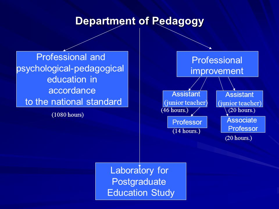 Department of Pedagogy