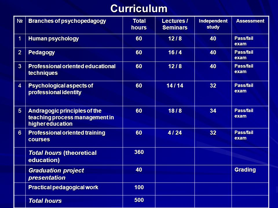 Curriculum Total hours (theoretical education)