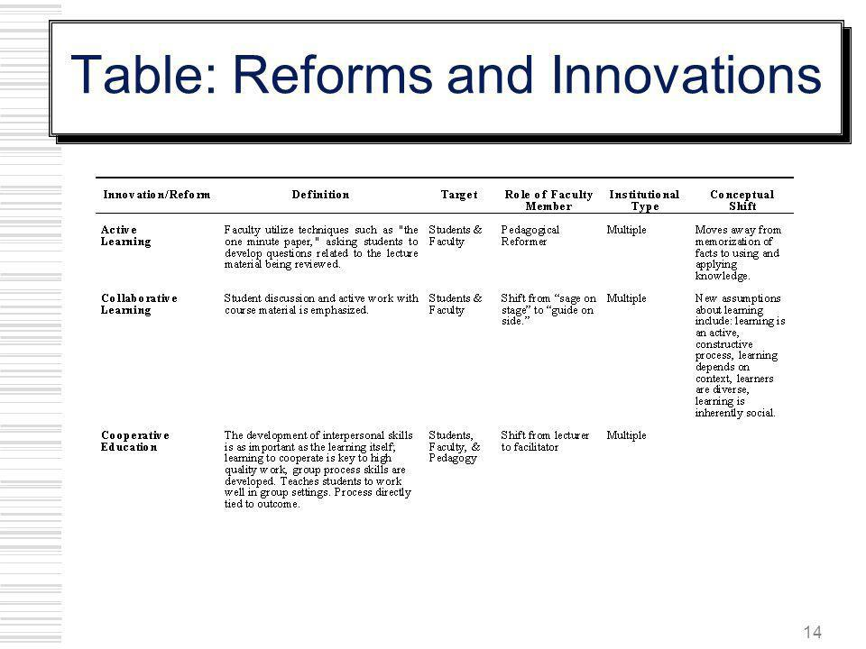 Table: Reforms and Innovations