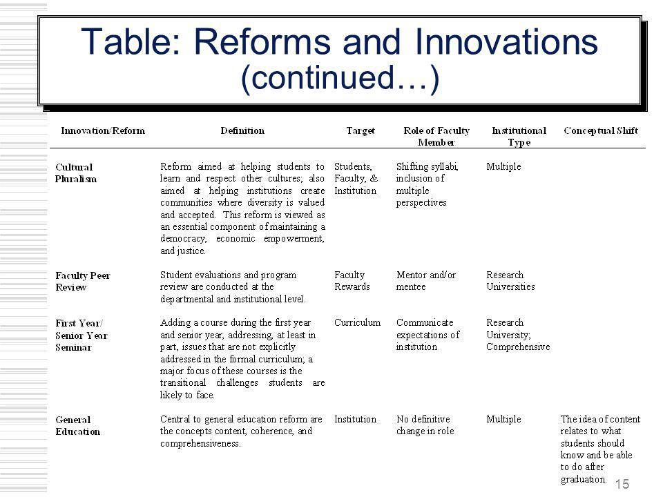Table: Reforms and Innovations (continued…)