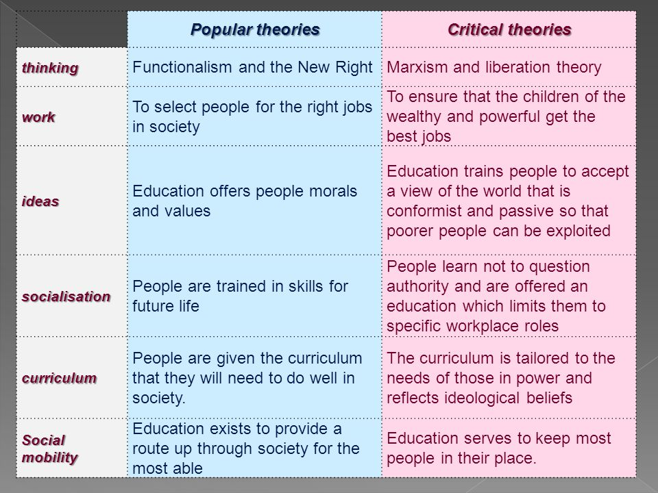 Popular theories Critical theories