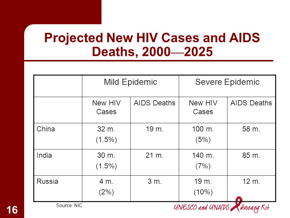 Projected New HIV Cases and AIDS Deaths, 2000—2025