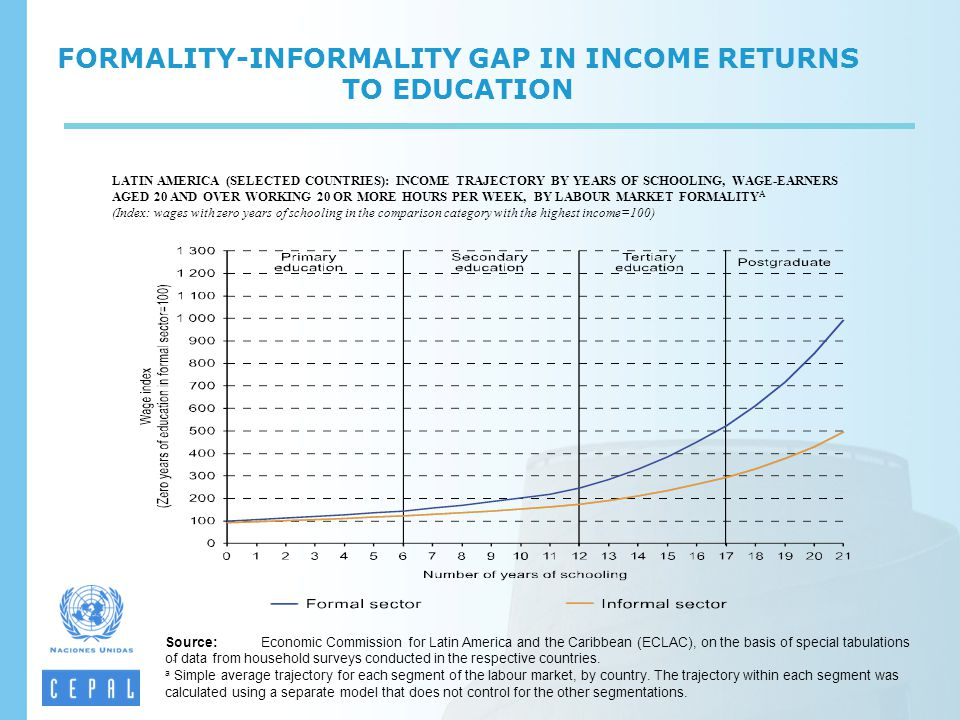 FORMALITY-INFORMALITY GAP IN INCOME RETURNS TO EDUCATION