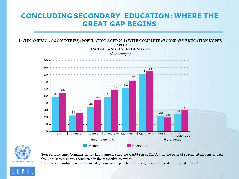 CONCLUDING SECONDARY EDUCATION: WHERE THE GREAT GAP BEGINS