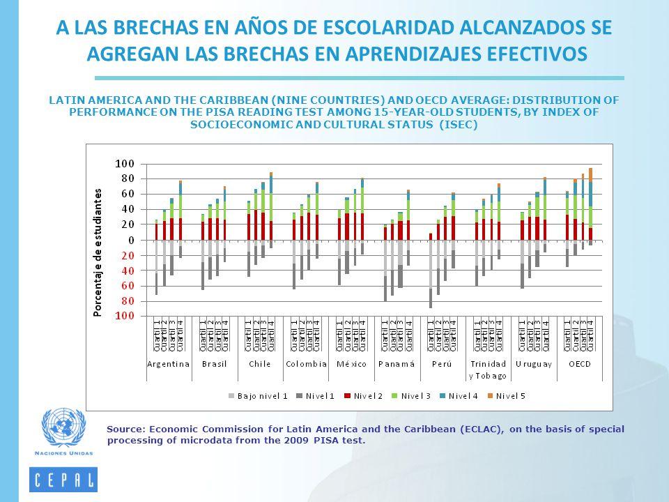 A LAS BRECHAS EN AÑOS DE ESCOLARIDAD ALCANZADOS SE AGREGAN LAS BRECHAS EN APRENDIZAJES EFECTIVOS LATIN AMERICA AND THE CARIBBEAN (NINE COUNTRIES) AND OECD AVERAGE: DISTRIBUTION OF PERFORMANCE ON THE PISA READING TEST AMONG 15-YEAR-OLD STUDENTS, BY INDEX OF SOCIOECONOMIC AND CULTURAL STATUS (ISEC)