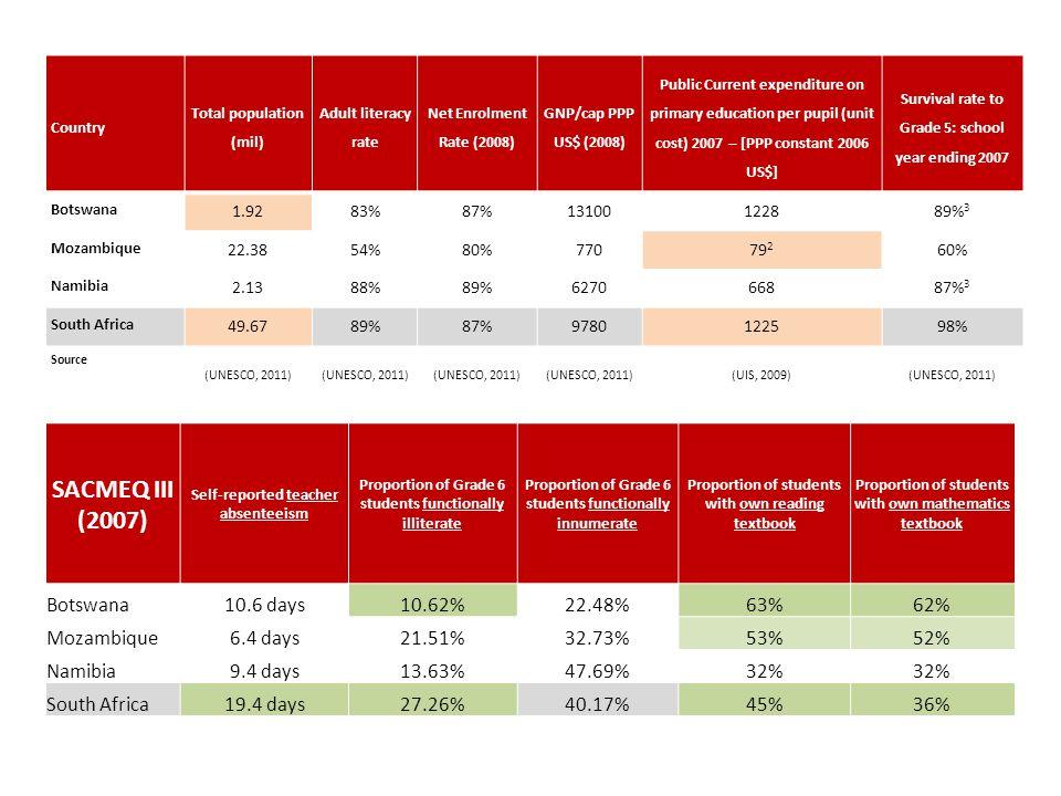SACMEQ III (2007) Botswana 10.6 days 10.62% 22.48% 63% 62% Mozambique