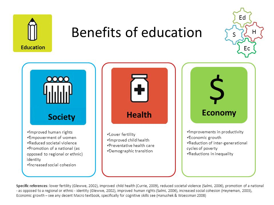 $ Benefits of education Economy Health Society Ed H S Ec