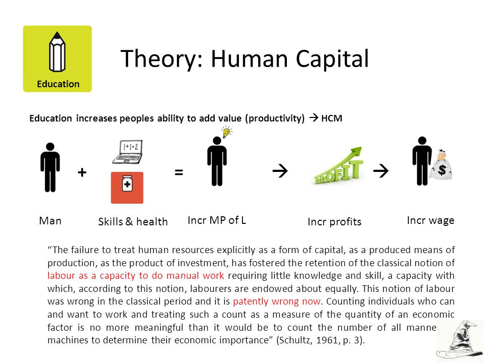 Theory: Human Capital Incr MP of L Incr wage Man Skills & health