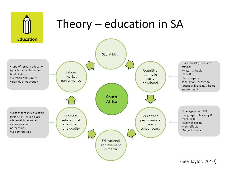 Theory – education in SA
