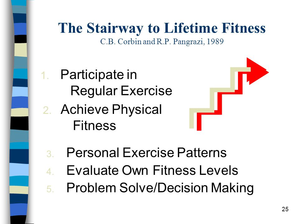 The Stairway to Lifetime Fitness C.B. Corbin and R.P. Pangrazi, 1989