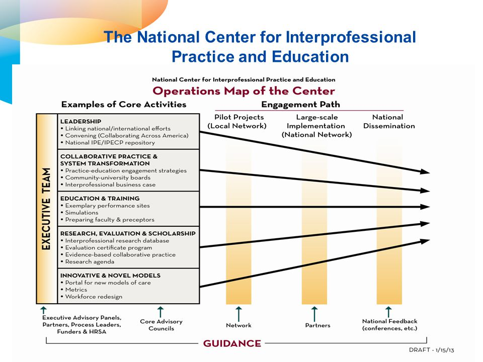 The National Center for Interprofessional Practice and Education