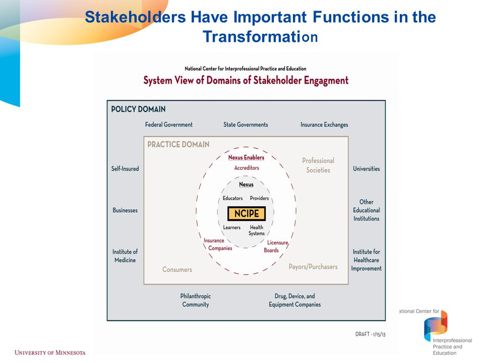 Stakeholders Have Important Functions in the Transformation