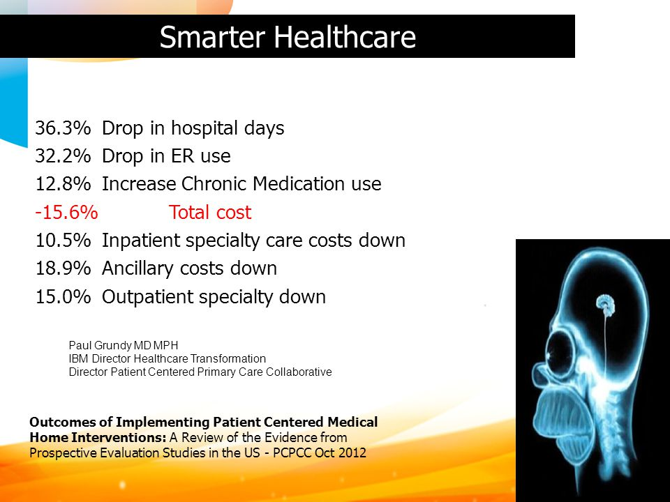Smarter Healthcare 36.3% Drop in hospital days 32.2% Drop in ER use