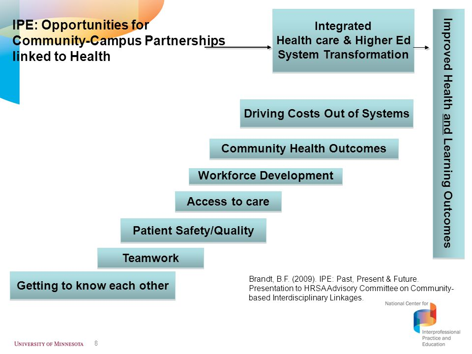 IPE: Opportunities for Community-Campus Partnerships linked to Health