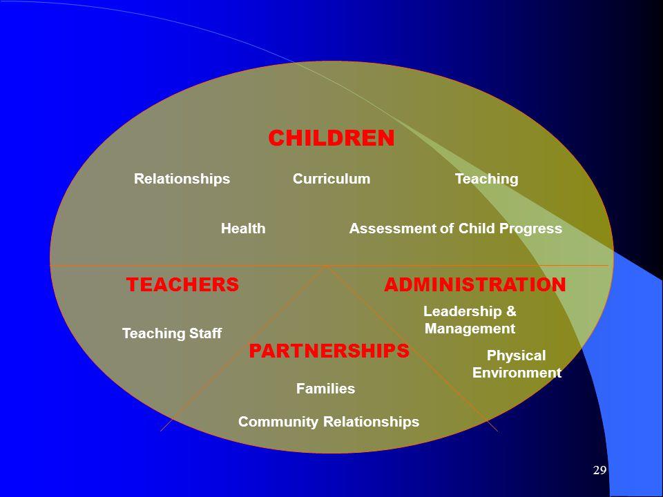 CHILDREN TEACHERS ADMINISTRATION PARTNERSHIPS Relationships Curriculum
