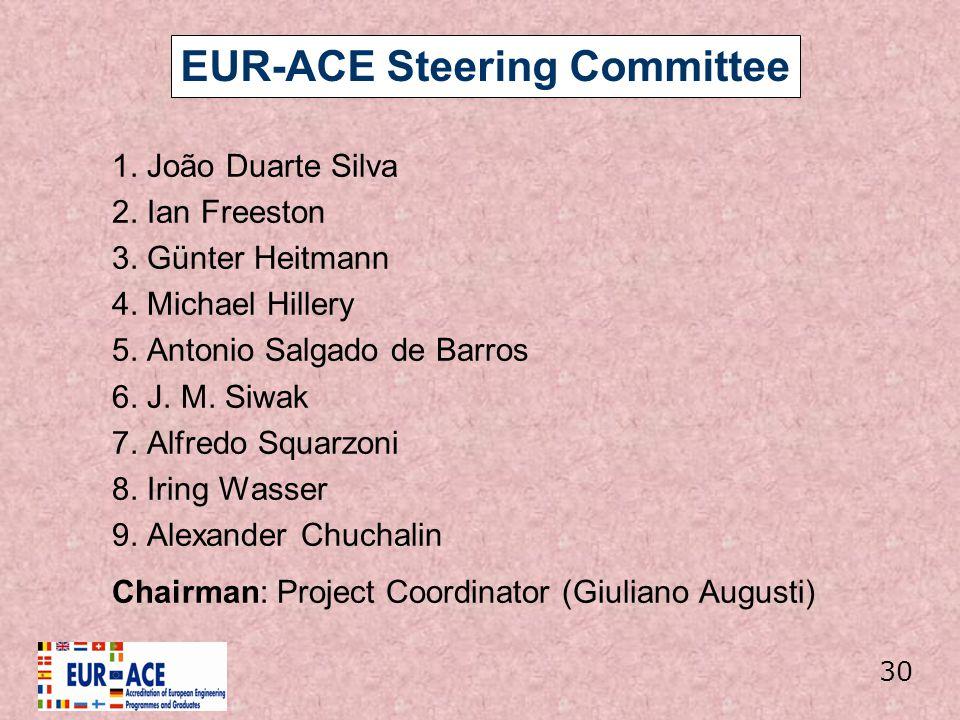 EUR-ACE Steering Committee