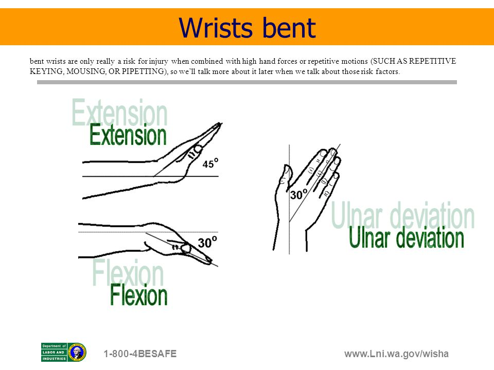 Wrists bent Extension Ulnar deviation Flexion 1-800-4BESAFE