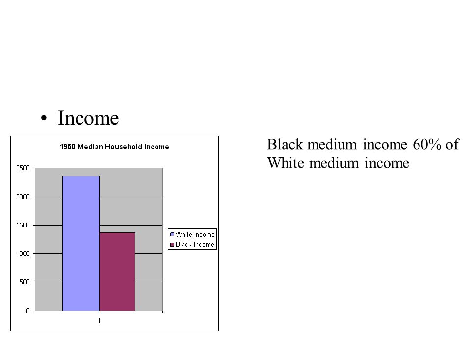 Income Black medium income 60% of White medium income