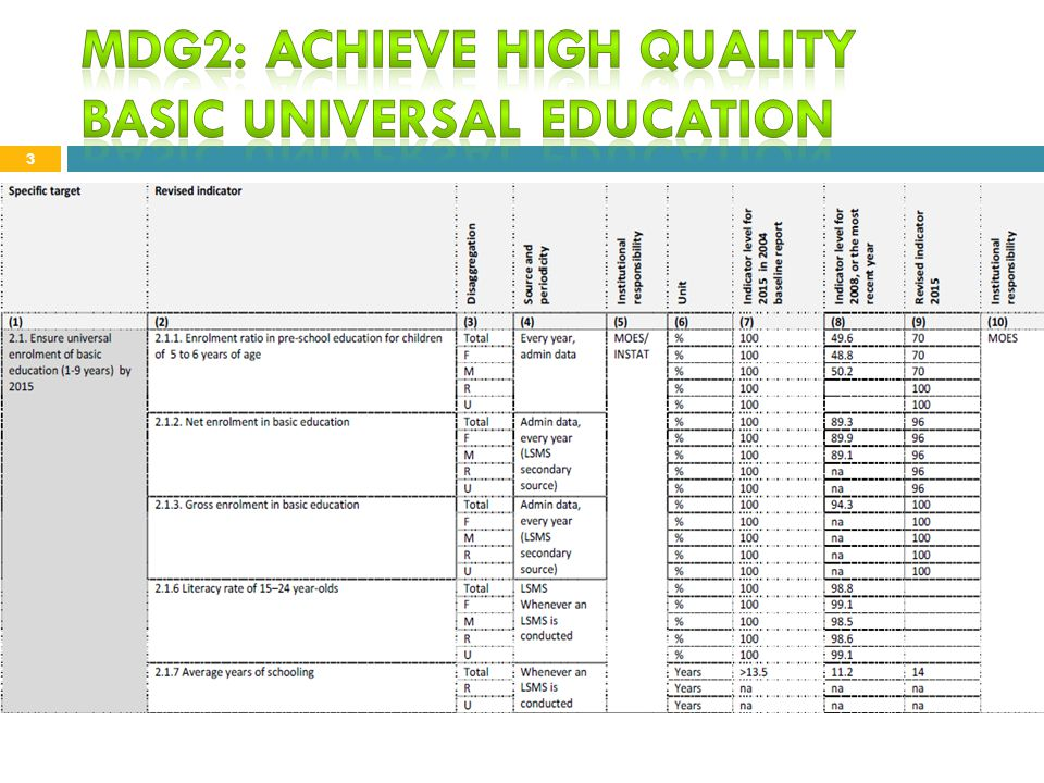 MDG2: Achieve high quality basic universal education