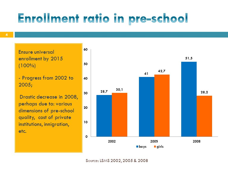 Enrollment ratio in pre-school