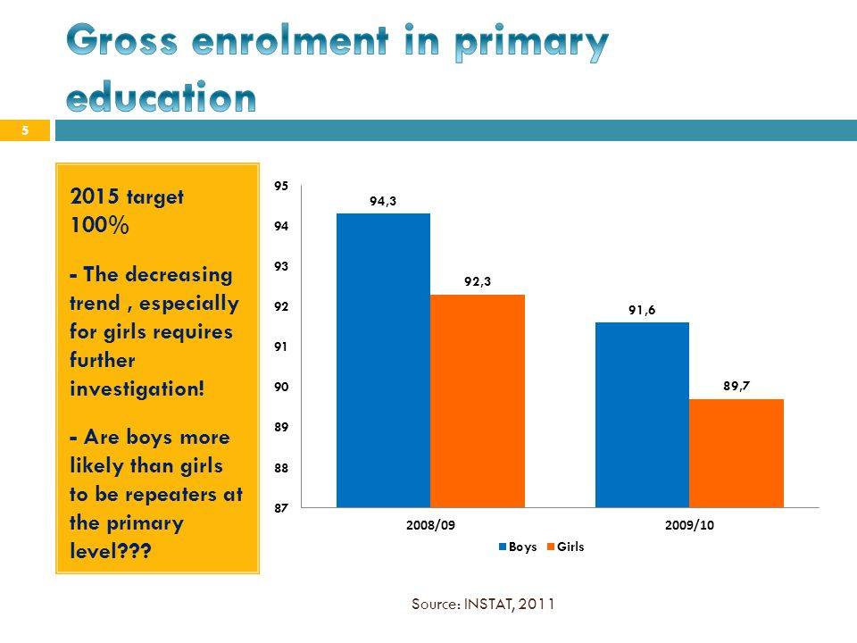 Gross enrolment in primary education