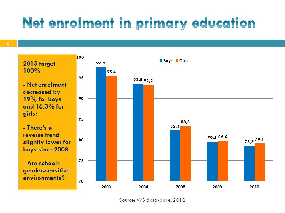 Net enrolment in primary education