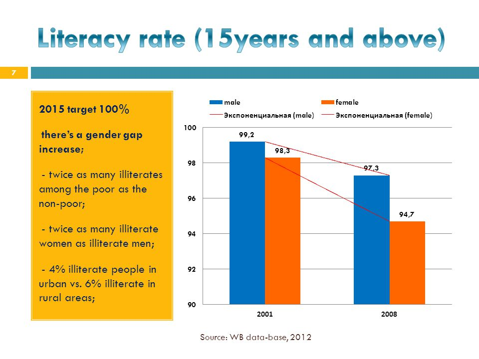 Literacy rate (15years and above)