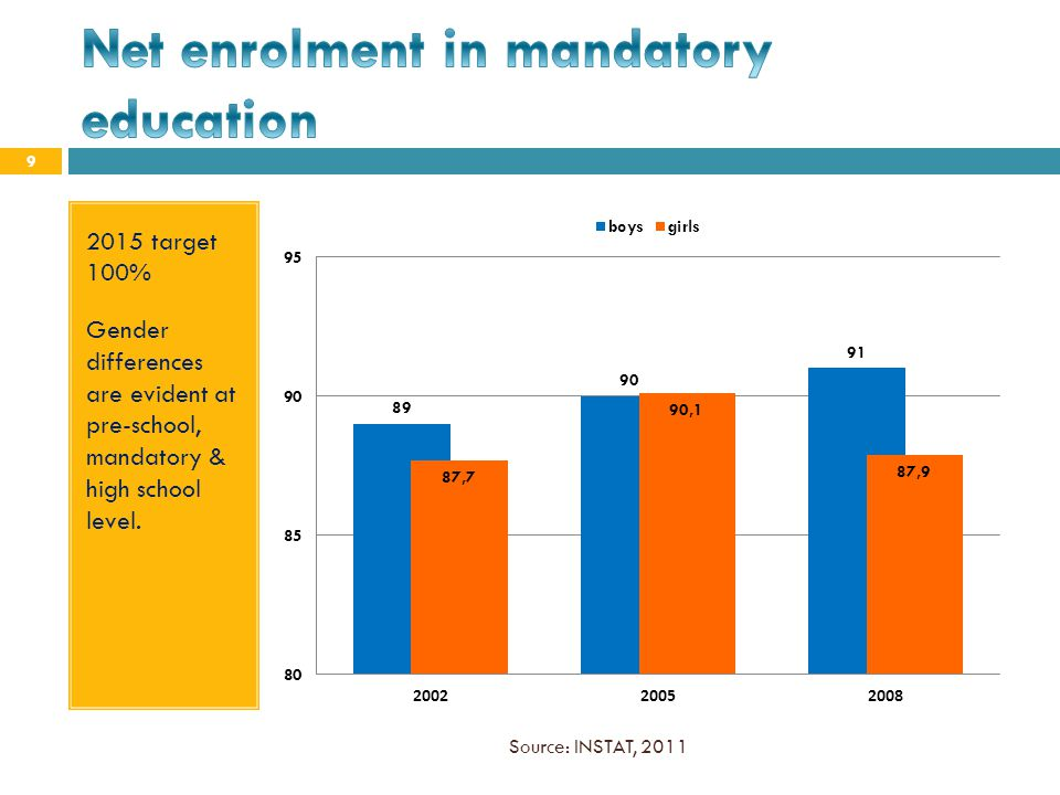 Net enrolment in mandatory education