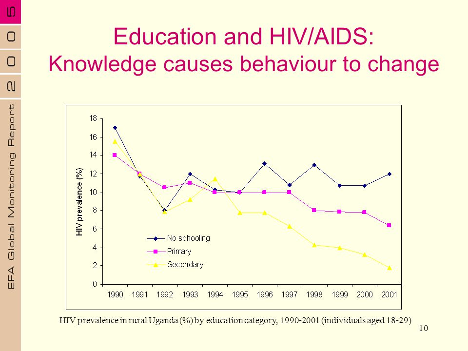 Education and HIV/AIDS: Knowledge causes behaviour to change