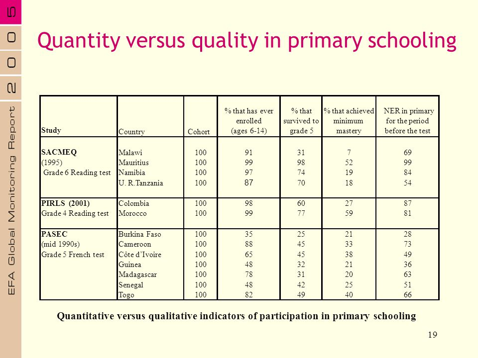 Quantity versus quality in primary schooling