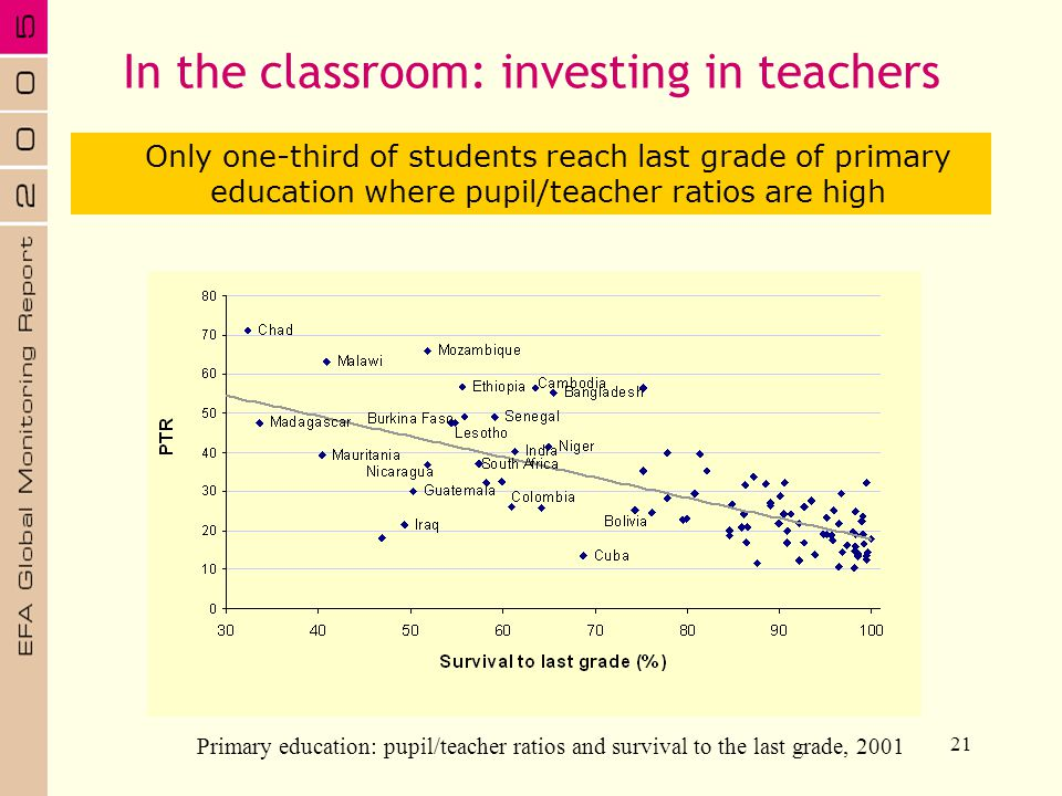 In the classroom: investing in teachers