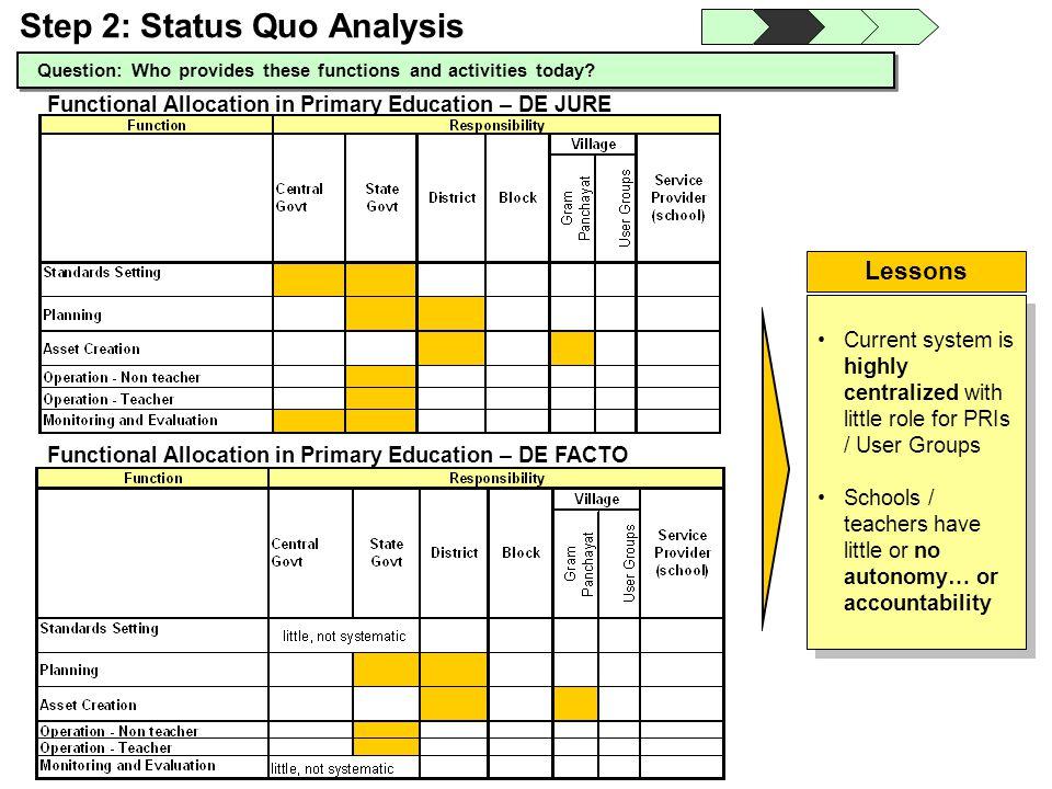 Step 2: Status Quo Analysis