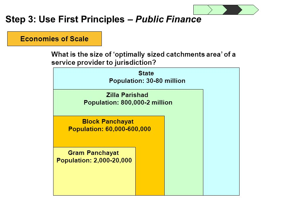 Step 3: Use First Principles – Public Finance