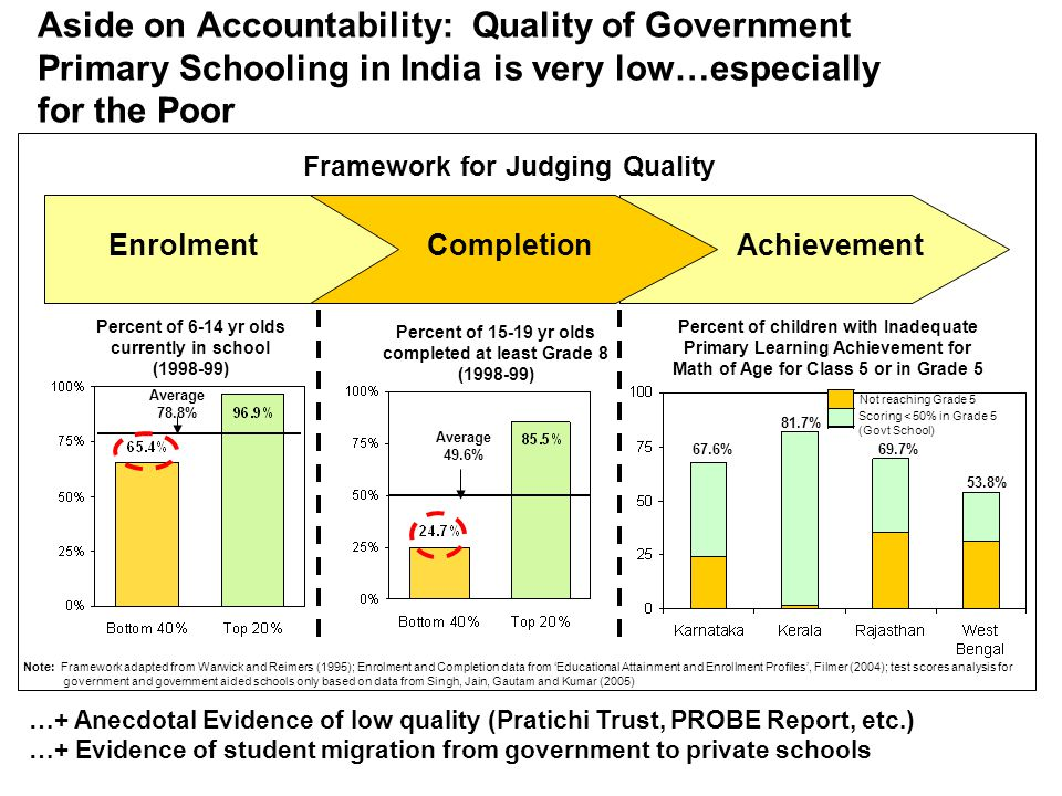 Aside on Accountability: Quality of Government Primary Schooling in India is very low…especially for the Poor