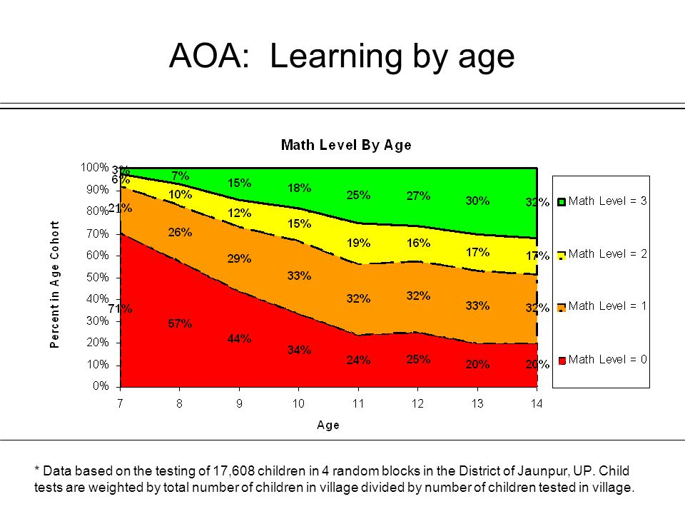 AOA: Learning by age