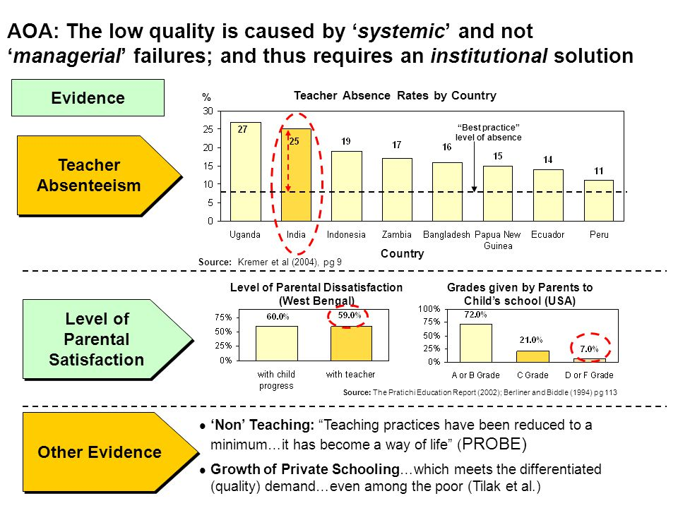 AOA: The low quality is caused by 'systemic' and not 'managerial' failures; and thus requires an institutional solution