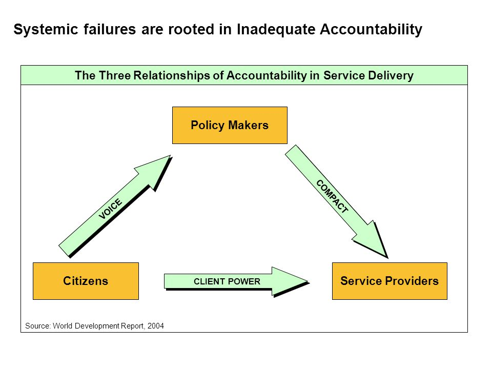 The Three Relationships of Accountability in Service Delivery