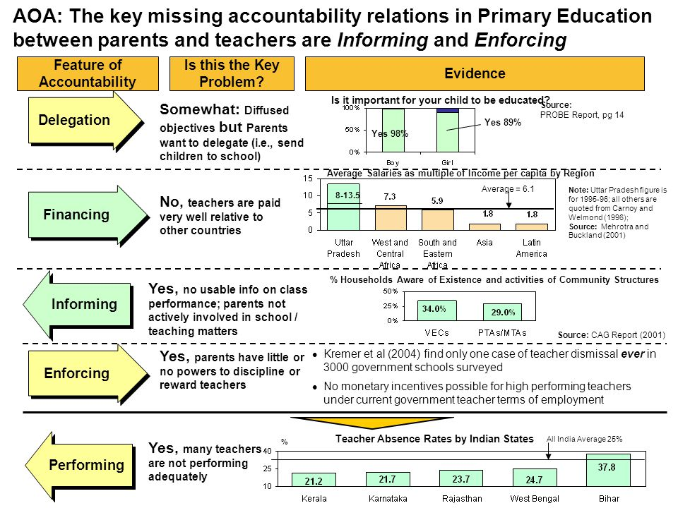 AOA: The key missing accountability relations in Primary Education between parents and teachers are Informing and Enforcing