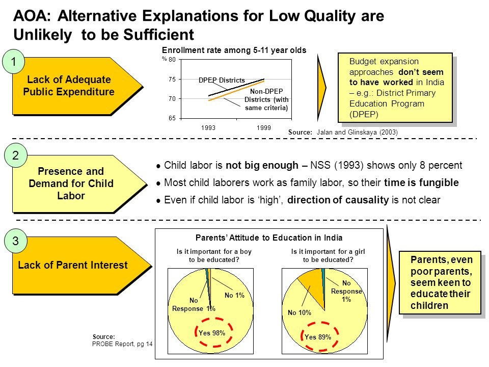 AOA: Alternative Explanations for Low Quality are Unlikely to be Sufficient